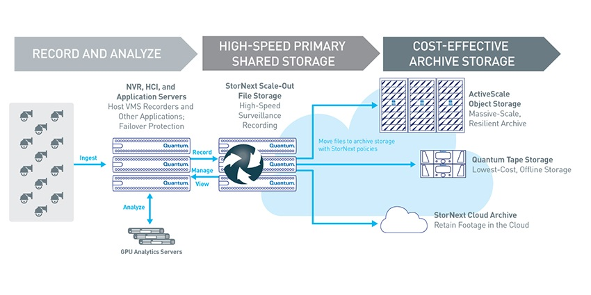 Video is recorded and analysed on a combination of NVR, hyperconverged infrastructure (HCI) and application servers