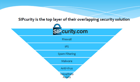 SIPcurity has documented a variety of threats to the phone communications and VoIP lines at customer locations