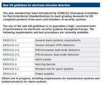 The new EN guidelines serve to regulate electronic intrusion detection devices - EN50131-2-2 and EN50131-2-4 relate to speifically to passive infrared detecteds and passive microwave infrared detectors