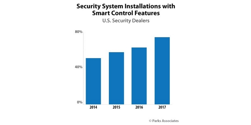 Almost half of dealers also note they have to offer smart home devices and services in order to keep up with their competition