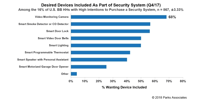 A key counterstrategy for security dealers and companies is to leverage their current, powerful role as the prime channel for smart home devices