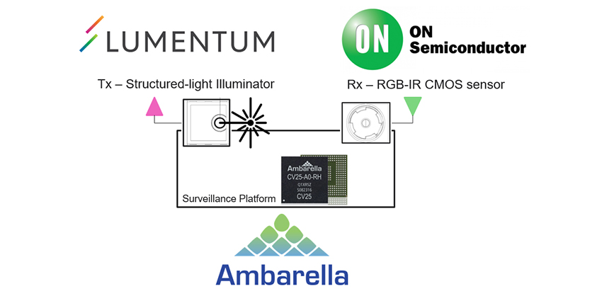 Lumentum's high-reliability, high-density VCSEL projector for 3D sensing combines with ON Semiconductor's RGB-IR CMOS image sensor and Ambarella's powerful AI vision system