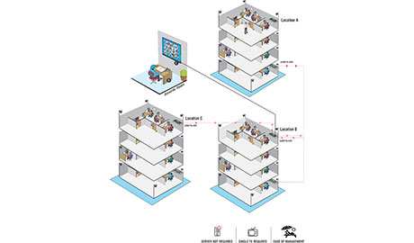 Matrix SATATYA Video Surveillance solution allows managing multiple recording devices through a single device without requiring a server to run the CMS application