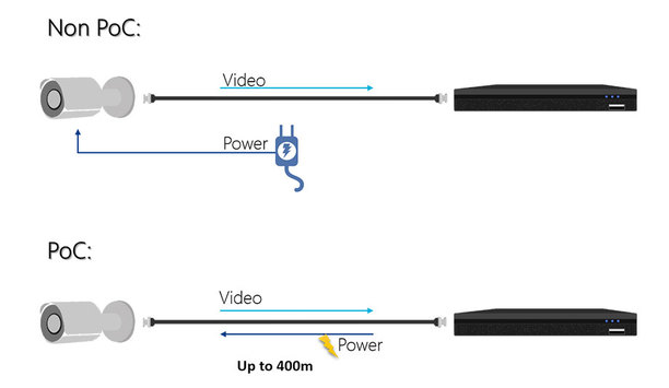 Dahua HDCVI PoC Technology Simplifies Installation And Reduces Costs