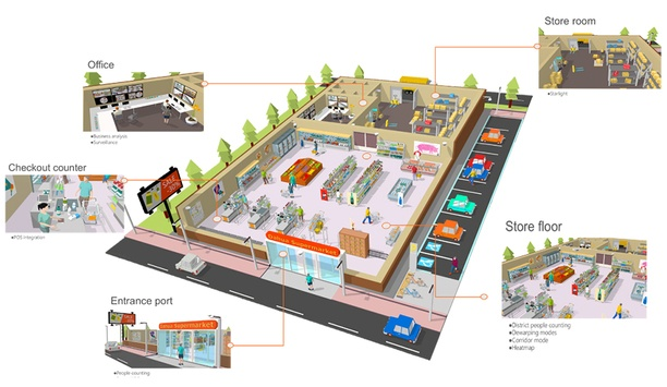 Dahua Retail Security Solution Enhances Safety For Retail Shop Owners And Chain Store Companies