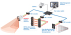 Optex Launches Four New Intrusion Detection Products At IFSEC 2012