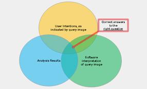 Challenges to video analytics adoption