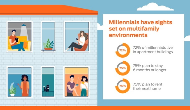 Allegion Reveals The Results Of A National Survey On Millennials' Preferences For Multifamily Living