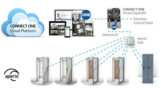 ASSA ABLOY integrates Aperio wireless lock technology with Connect ONE platform from Connected Technologies
