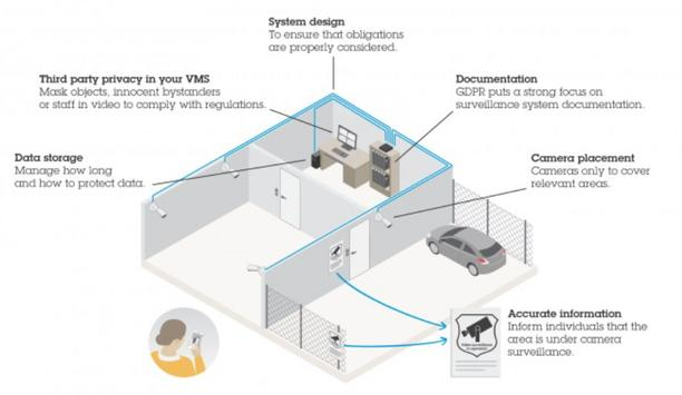 Axis Communications Shares An Insight On Achieving Third-Party Privacy In Video Surveillance