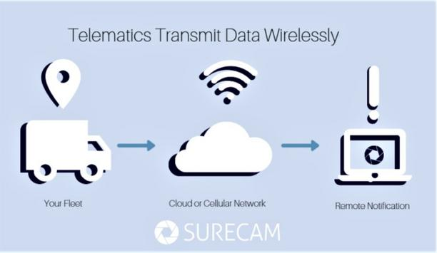 SureCam explains the difference between Telematics: GPS and video