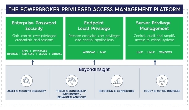BeyondTrust's Privileged Access Management Solutions Augment Industrial Cyber Security