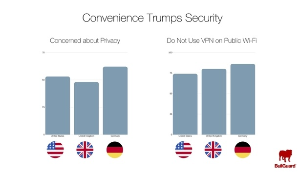 BullGuard study reveals substantial gaps between consumers' privacy concerns and actual behaviours