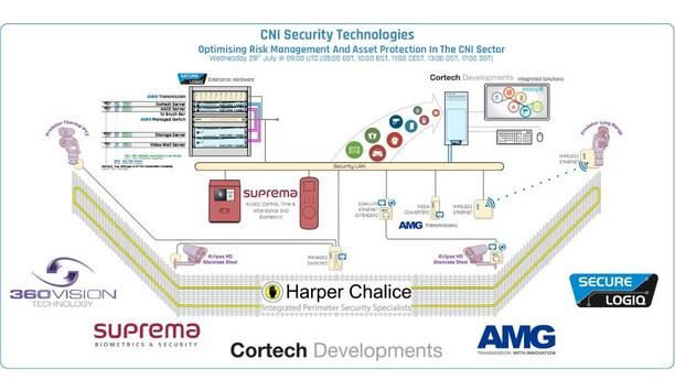 Secure Logiq partners with 360 Vision, AMG, Cortech, Harper Chalice and Suprema to host the CNI security technologies webinar