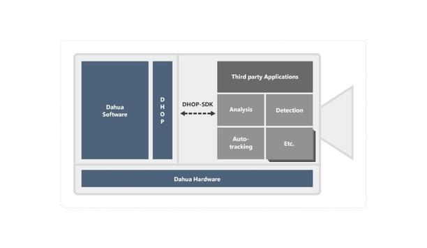 Dahua Open Platform streamlines integration of third-party IP camera applications