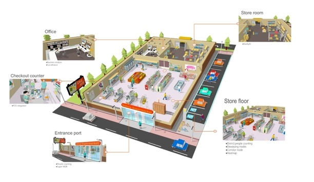 Dahua Technology launches Retail Security Solution for a secure shopping environment