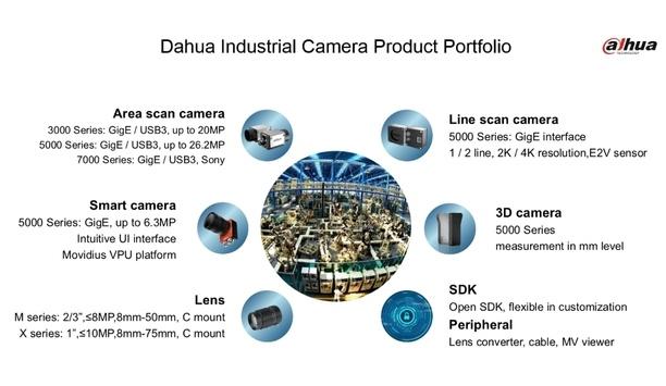 Dahua Technology unveils industrial cameras for enhance automation