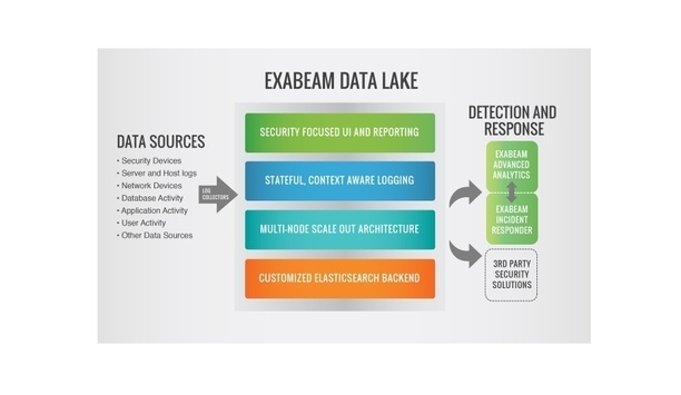 Exabeam Data Lake facilitates access to critical logs for accurate threat detection and response
