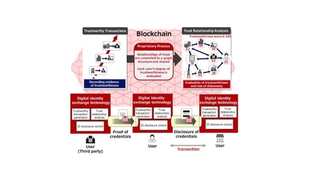 Fujitsu's digital identity exchange technology helps to evaluate the identity of other parties in online transactions
