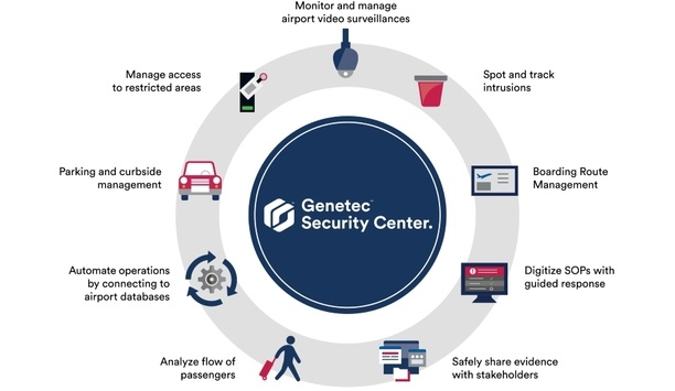 Genetec introduces Security Centre for airports to unify airport security and operations