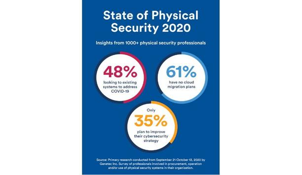 Genetec Shares Survey Results On The State Of The Physical Security Industry During Pandemic