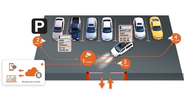Hanwha Techwin introduces serverless ANPR cameras to enhance intelligent traffic management solutions