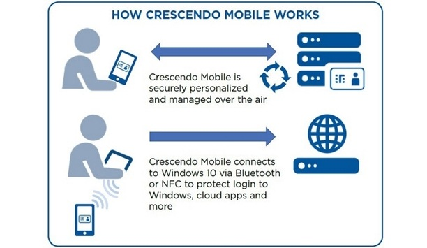 HID combines security authentication and convenience with Crescendo Mobile solution
