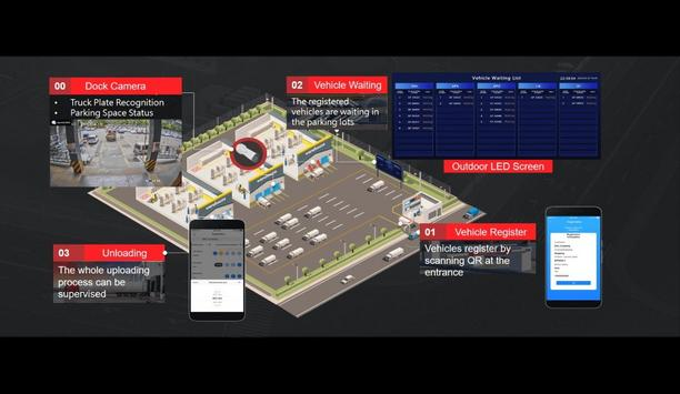Hikvision highlights how logistics parks can enhance efficiency and site security with its smart video solutions
