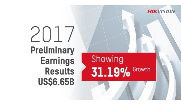 Global IoT and video security solution provider, Hikvision, reports major year-on-year revenue growth