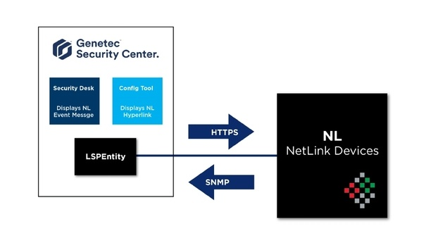 LifeSafety Power To Demonstrate Its NetLink And Genetec Security Center Integration At ISC West 2020