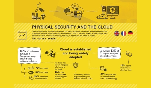 Research by Morphean shows that organisations are shifting towards cloud for security and business growth
