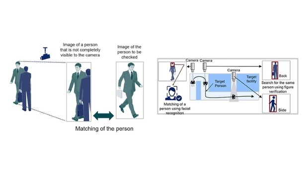 NEC develops Person Re-identification Technology that recognises people based on partial images