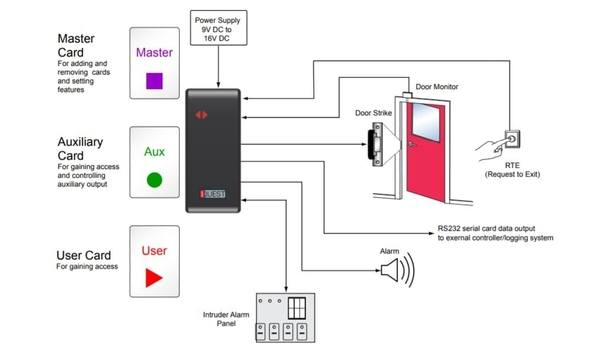 Nortech launches NanoQuest standalone proximity card reader and access controller