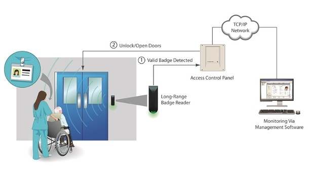 Nortech Stresses On Access Control Systems To Effectively Secure, Manage Hospitals And Residential Care Homes