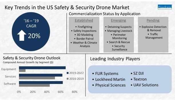 Safety And Security Drones Sales To Touch US$250 Million By 2019