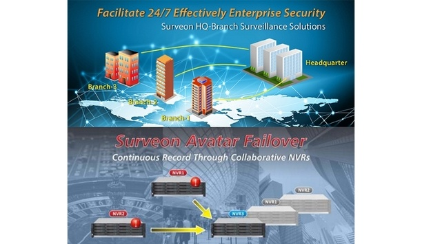 Surveon HQ-Branch solutions facilitate and ensure effective Enterprise Security