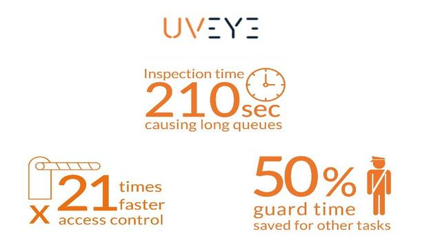 UVeye's Launches Intelligent Vehicle Screening For Banks And Financial Facilities (UVIS)