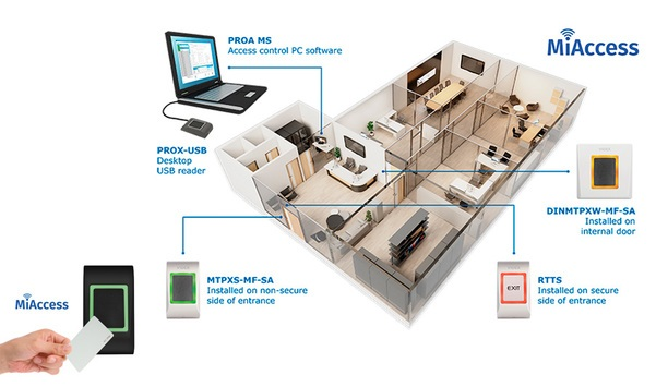 Videx Launches MiAccess: New Offline Proximity Access Control System
