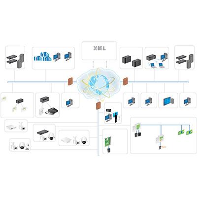 AMAG Symmetry Homeland V8 Security Management Software