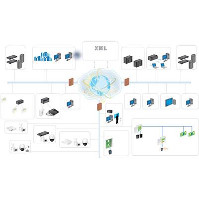 AMAG Symmetry Professional V8 Access Management Software
