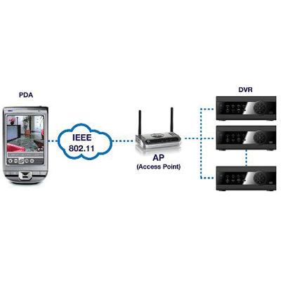 eneo RAS MOBILE CCTV software with PTZ remote control
