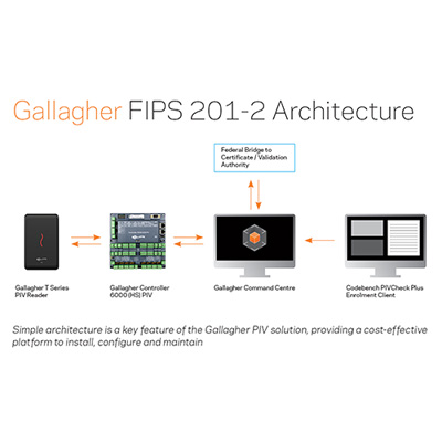 Gallagher's Personal Identity Verification Solution