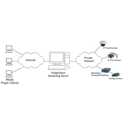 IndigoVision Internet Streaming Server allows a number of IndigoVision cameras viewable on the Internet