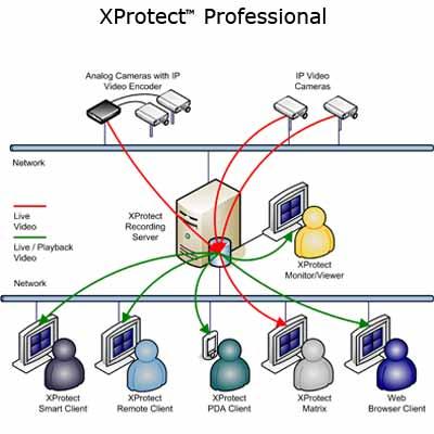 Milestone XProtect™ Professional 6.0 CCTV software