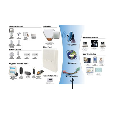 RISCO Group Agility flexible wireless solution provides security, safety and home automation