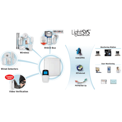 RISCO Group introduces the LightSYS Hybrid Security System
