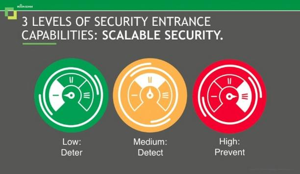 The key to closing the biggest gap in physical security: Unauthorised entry